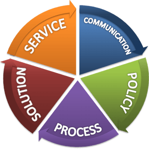 The TEQWORKS Relationship-Centric Value Proposition